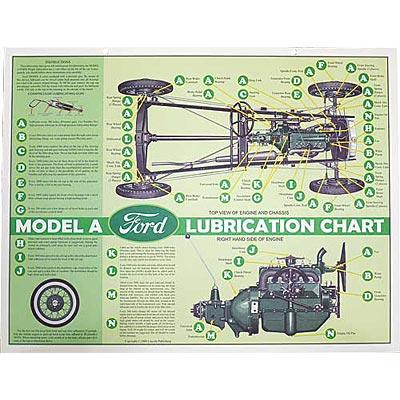 Esquema de Lubrificação - Ford Modelo a 28-29
